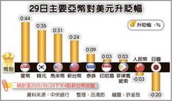 出口商拋匯給力 新台幣升至兩年半新高