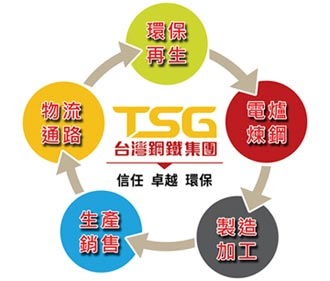 TSG首創鋼鐵業共享經濟 創雙贏