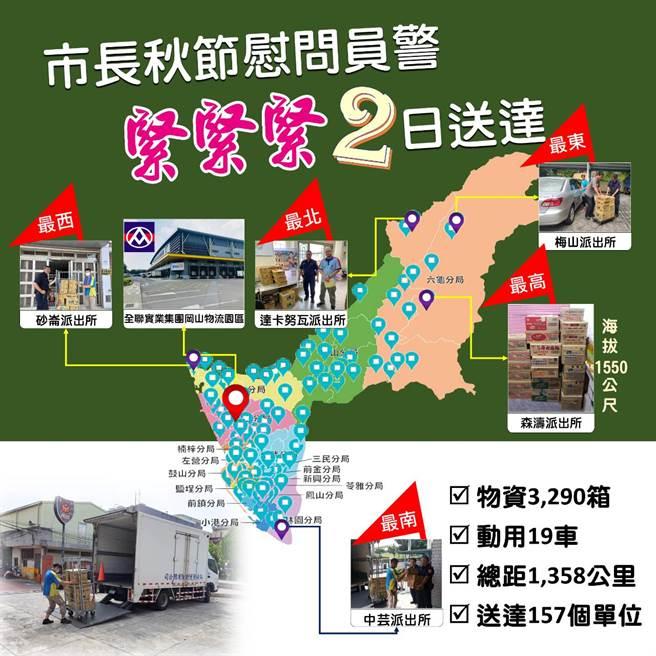 陳其邁秋節慰問員警,2天內「全體通通送到」。(高雄市警局提供)