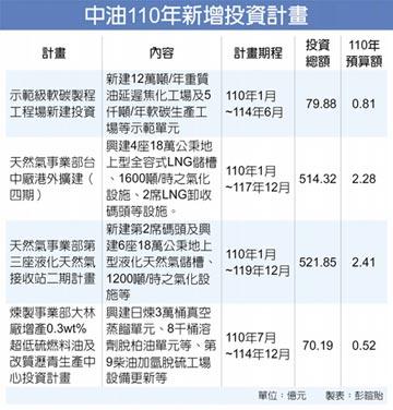 中油四大投資 狠砸1,186億