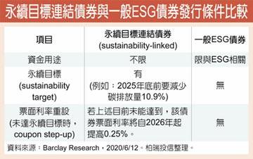 ESG企業債抗震 成投資新亮點