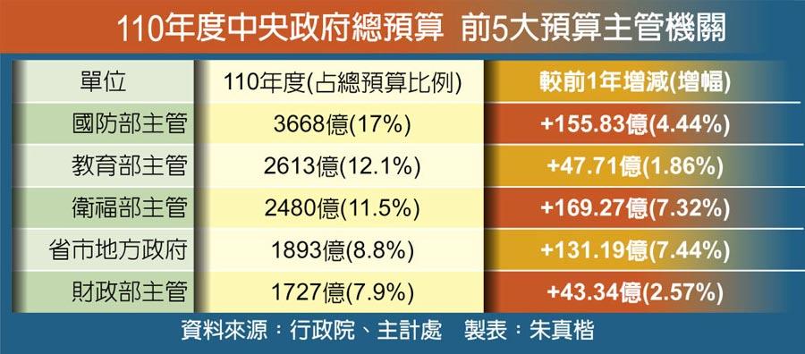 110年度中央政府總預算 前5大預算主管機關