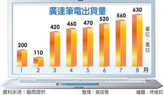 不敵電源管理IC缺貨影響... 廣達9月筆電出貨量估難創高