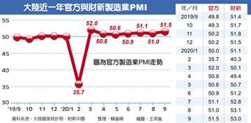 大陸9月製造業PMI 半年新高