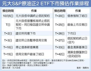 原油正2 ETF 10月5日申請下市