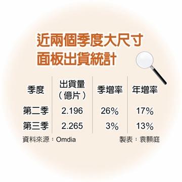 大尺寸面板 Q3出貨估季增3%