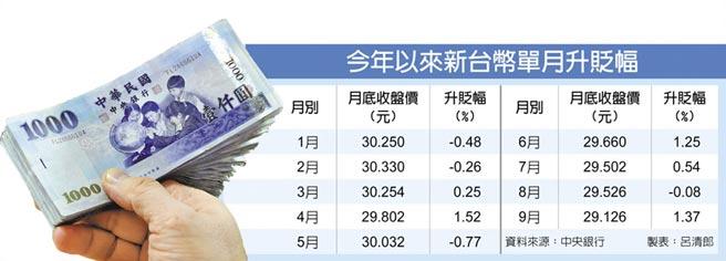 今年以來新台幣單月升貶幅