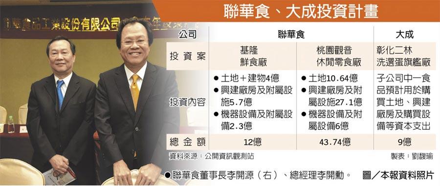 聯華食、大成投資計畫聯華食董事長李開源(右)、總經理李開勳。圖/本報資料照片