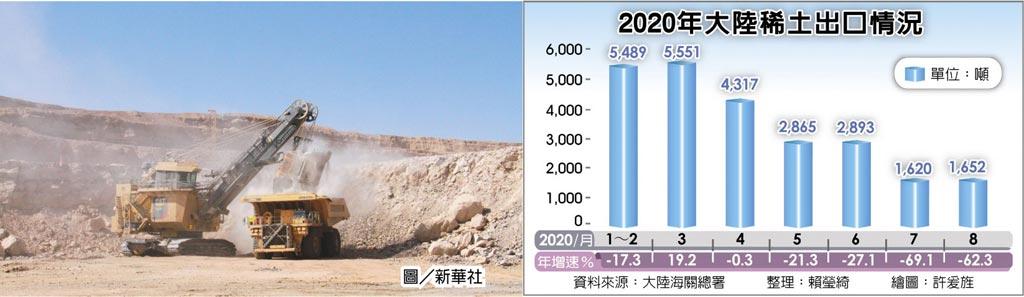 2020年大陸稀土出口情況