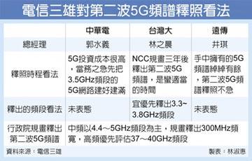 5G二次釋照 電信三雄:不急