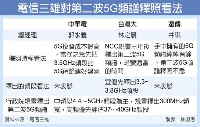 電信三雄對第二波5G頻譜釋照看法
