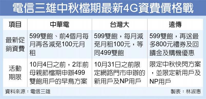電信三雄中秋檔期最新4G資費價格戰