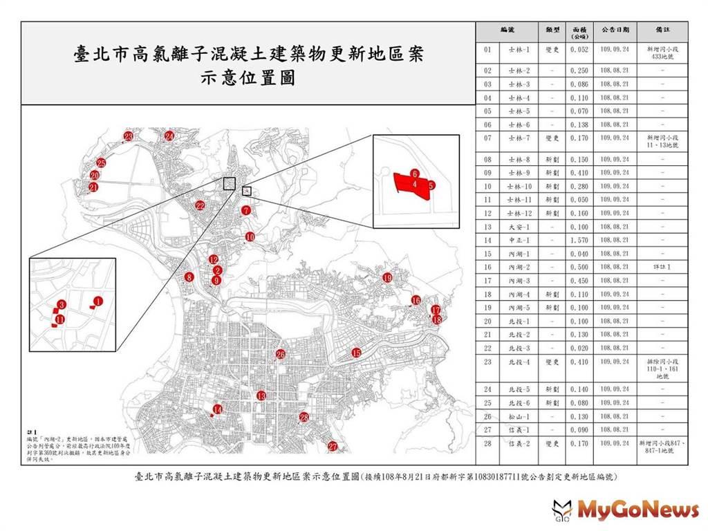 北市持續主動劃定9處更新地區,降低都更門檻,加速海砂屋更新!(圖:台北市政府)