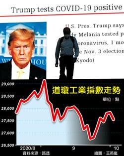 川普染疫 金融市場大震盪