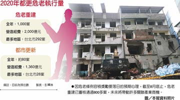 全年估達千件 危老重建爆量 點火內需2千億