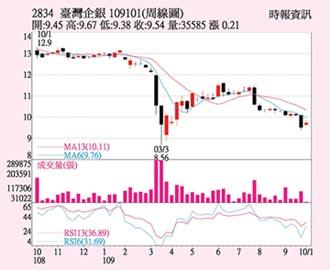 臺企銀 獲利表現穩健