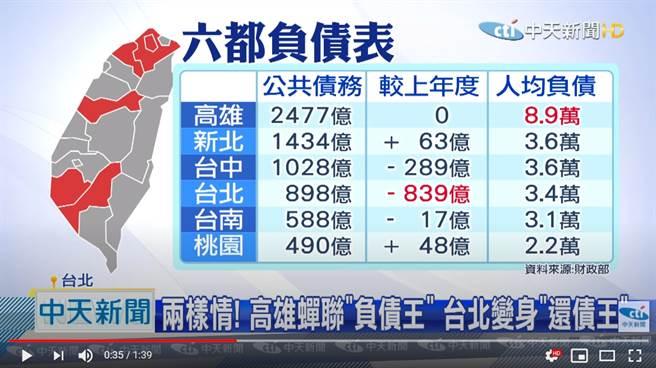 高雄公債高達2477億,人均負債8.9萬,依舊為六都之首 (圖/中天新聞)