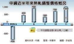 鋼品補貨潮 中鋼盤價估千元起漲