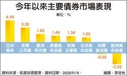 低利時代 亞債投資價值凸出