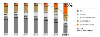 黃金期權商品成為新顯學 去年交易成長5.7倍