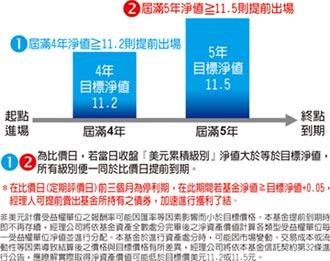 大華銀投信新基金 鎖定新興優質主權債