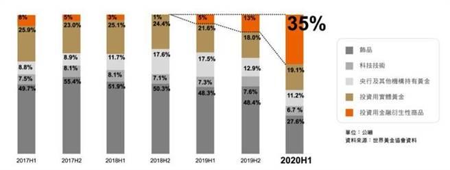 2020上半年全球實體黃金需求較去年同期大幅減少,而黃金金融衍生性商品需求卻大幅成長。圖/元大期貨