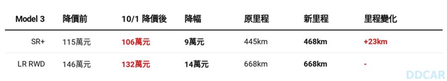 史上最低價特斯拉誕生!106 萬元買磷酸鐵鋰新電池 Model 3,續航里程不減反增
