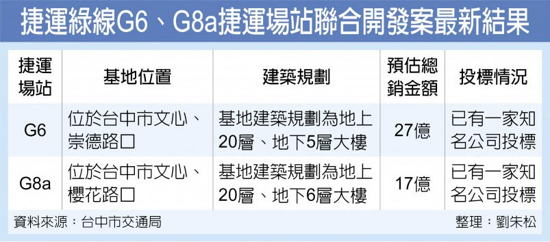 捷運綠線G6、G8a捷運場站聯合開發案最新結果