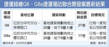 台中捷運2場站聯開案 本月評選