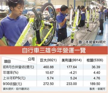自行車三雄滿單 營運旺到明年