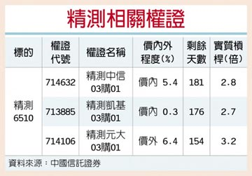 權證星光大道-中國信託證券 精測打底 外資進場回補