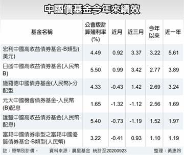 納入WGBI利多已反映 中國債 中長線仍看多
