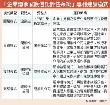 家族信託在台灣 有3枷鎖