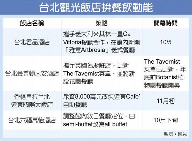 台北觀光飯店拚餐飲動能