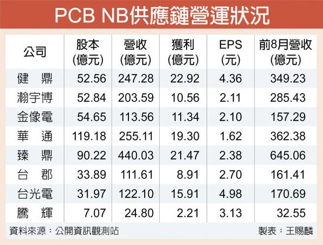 PCB NB供應鏈營運狀況