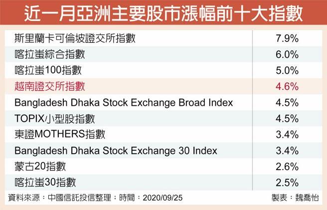 近一月亞洲主要股市漲幅前十大指數