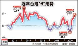 57.7 9月PMI創二年半新高
