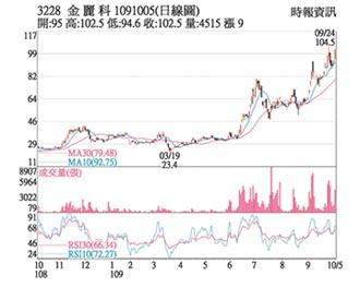 熱門股-金麗科 股價創12年新高