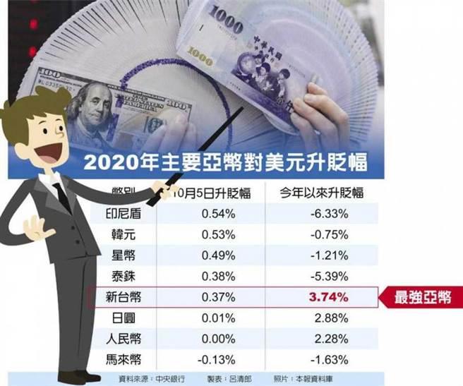 2020年主要亞幣對美元升貶幅