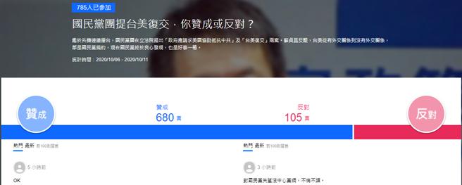 國民黨提「台美復交」支持嗎?最新民調網驚訝。(圖翻攝自 雅虎網路投票網站)