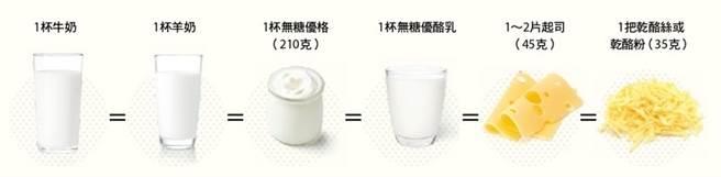 早晚一杯240毫升鮮奶就可以達到每日鈣攝取建議量的一半。(圖片來源:康健雜誌)