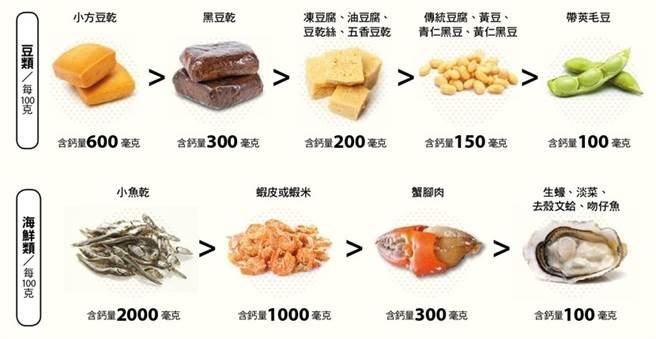 豆乾含鈣量是毛豆6倍。(圖片來源:康健雜誌)