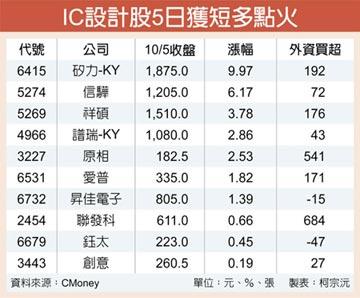 高價IC設計股領航 矽力漲停