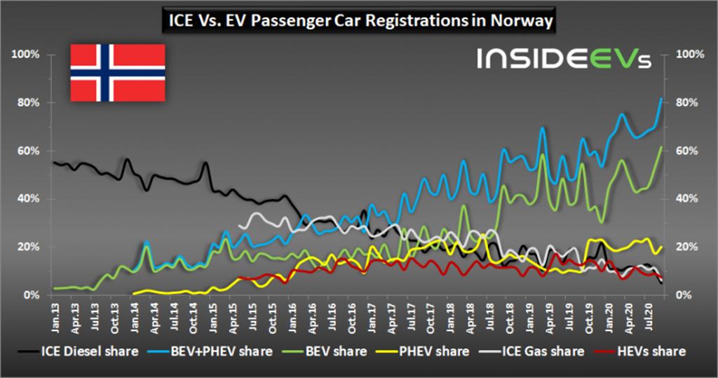 燃油車在這裡是邊緣人!挪威電動車市佔衝破 80%,全球第一