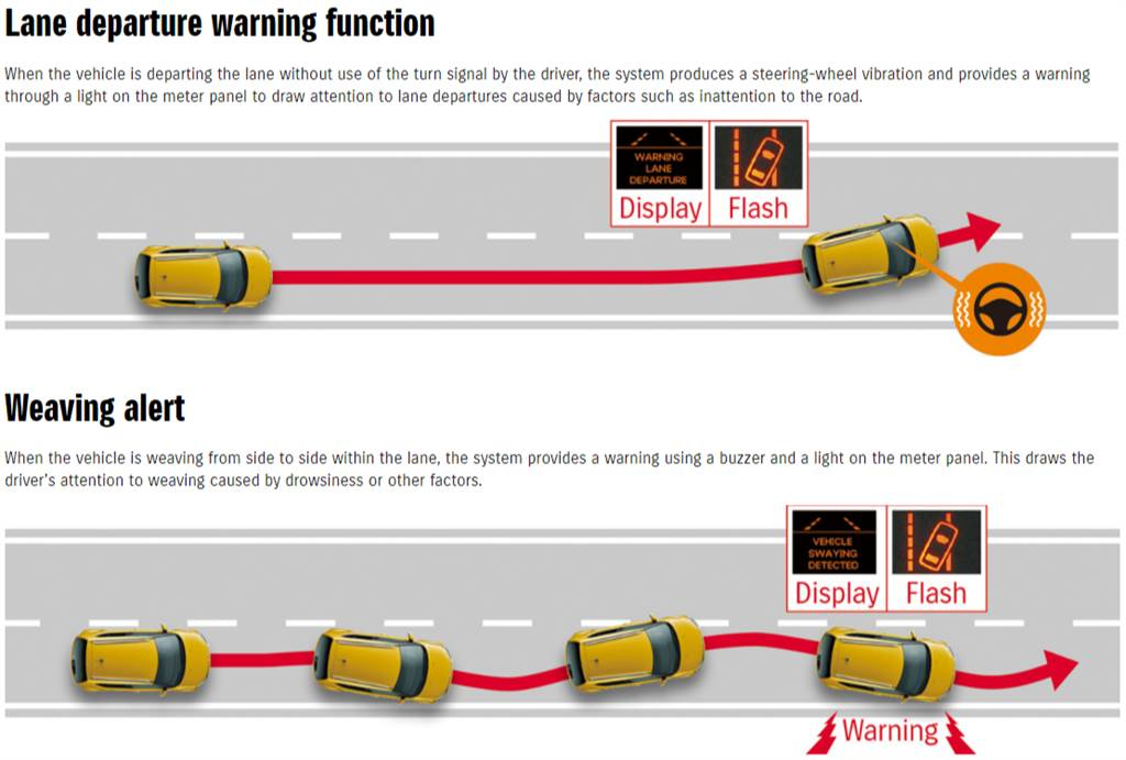 海外車型具備車道偏離警示與蛇行警示系統,國內是否配備則得發表當天才能得知。