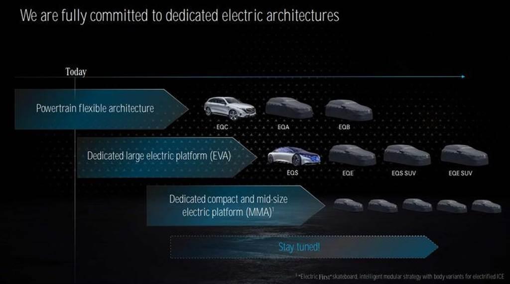 賓士公開 EQS、EQE、EQS SUV 三大電動原型車,2021 年起陸續上市