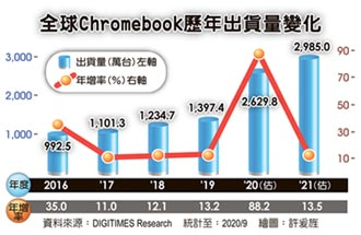 Chromebook明年出貨衝3千萬台