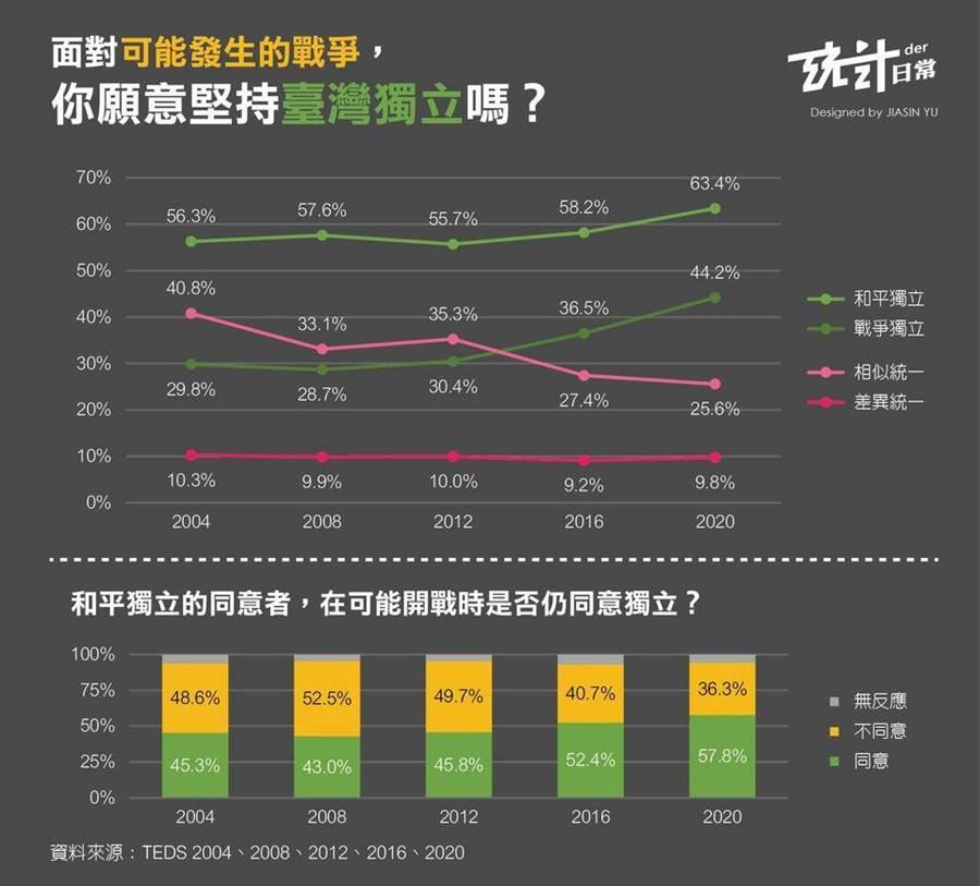 台灣人對「台灣獨立」支持度,自2004年-2020年的變化圖表,支持統一與獨立的比例出現消長。該調查係由「台灣選舉與民主化調查(TEDS)」委託政大選研中心進行的民意調查。(圖/翻攝自 統計der日常-JIASIN YU臉書)