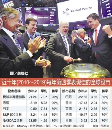 股市進場良機 首選歐美股