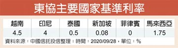 中信投信:越南經濟前景閃亮